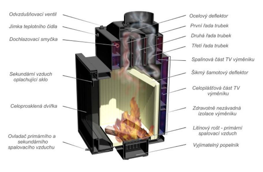 Schéma teplovodní krbové vložky